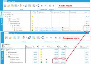 KPI-EXE: Исполнение задач. Интеграция с картами оценки деятельности