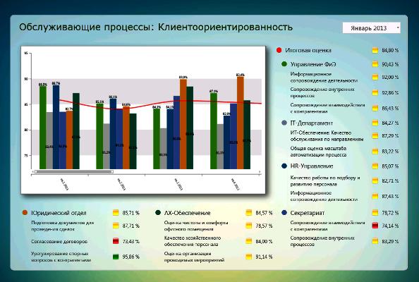 Оценка обслуживающих подразделений. BSC-Клиенты