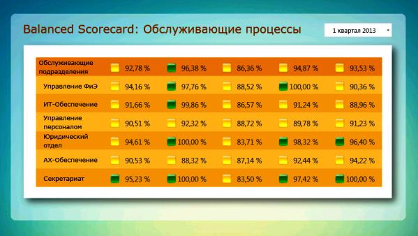 DashBoard. Комплексная оценка результатов деятельности обслуживающих подразделений