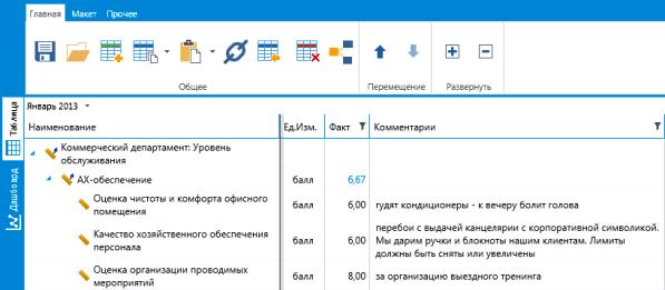 Пример Анкеты оценки административно-хозяйственного отдела Коммерческим директором