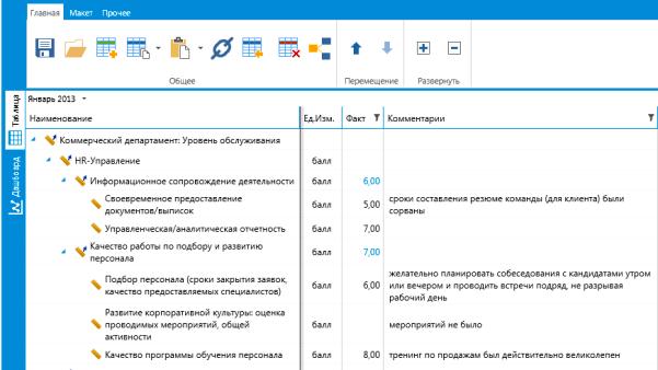 Управление персоналом: анкета оценка клиентоориентированности подразделения