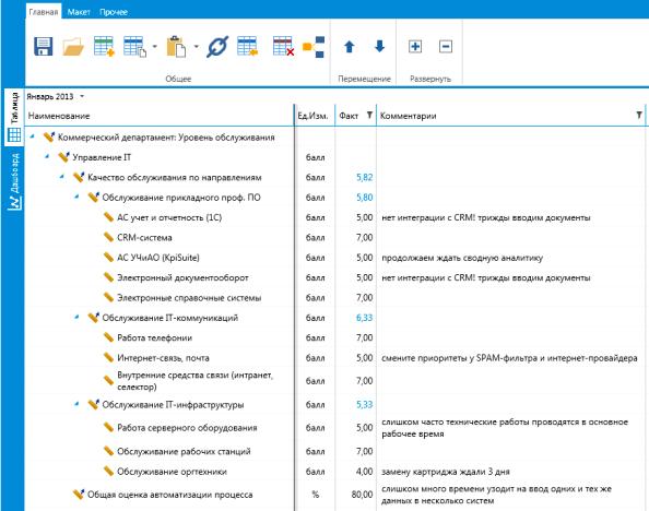 Пример содержания анкеты оценки деятельности IT-департамента