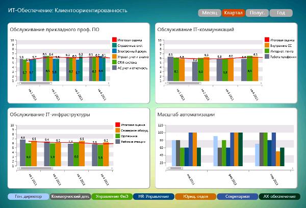 DashBoard: консолидированная оценка IT-департамента