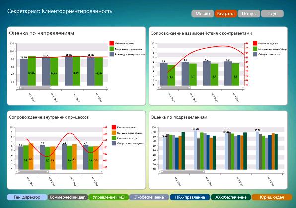 DashBoard: комплексная оценка клиентоориентированности Секрктариата