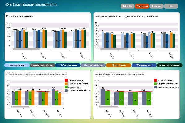 Пример аналитического дашборда анализа результатов деятельности бухгалтерии