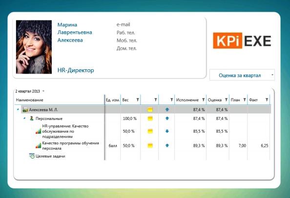 Пример бонусной карты HR-директора. Включены только показатели оценки Клиентоориентированности