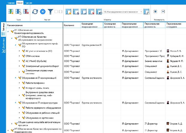 Пример распределения ответственности за исполнение показателей IT-подразделения