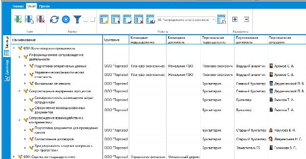 Оценка бухгалтерии. Пример распределения ответственности за исполнение показателей клиентоориентированности.