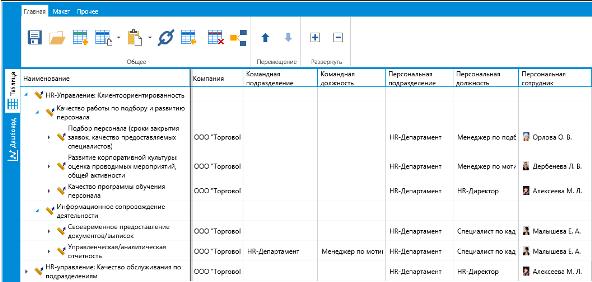 Распределение ответственности за исполнение показателей оценки клиентоориентированности. Hr-департамент