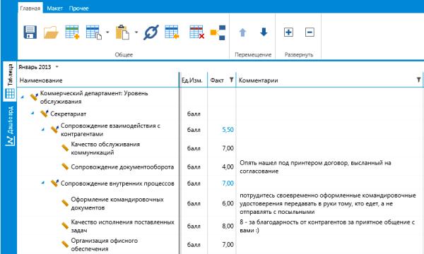Пример набора показателей оценки клиентоориентированности деятельности Секретариата