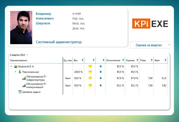 Пример бонусной карты оценки деятельности системного администратора