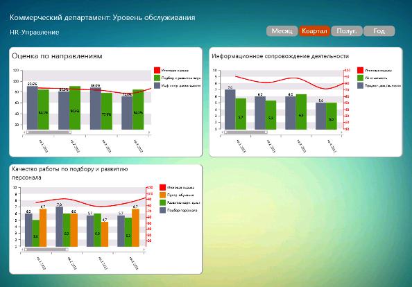 DashBoard сводной оценки удовлетворенности услугами HR-департамента