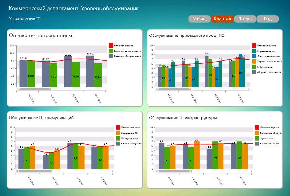 DashBoard. Сводная оценка удовлетворенности Коммерческого департамента IT-услугами