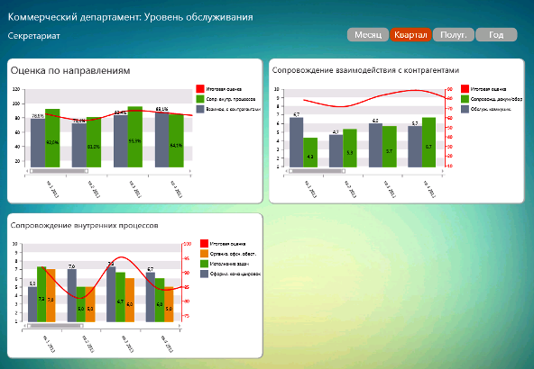 Пример аналитического дашборда анализа степени удовлетворенности работой подразделения