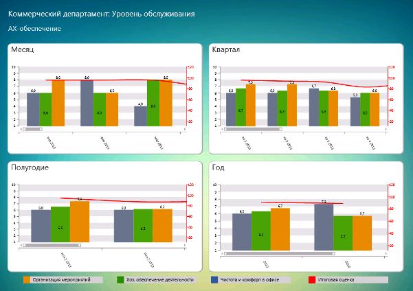 Пример управленческого даша: удовлетворенность качеством работы АХО