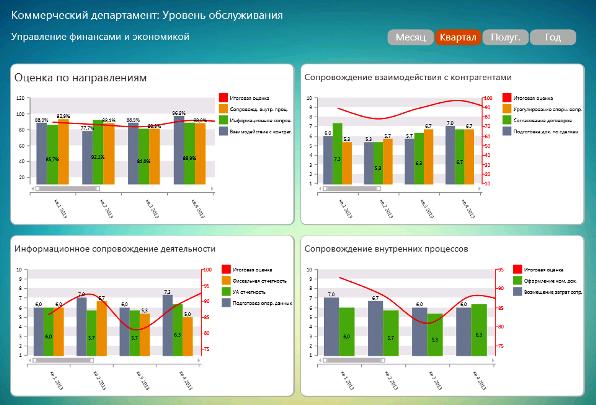 Пример DashBoard комплексной оценки бухгалтерии и ФЭУ