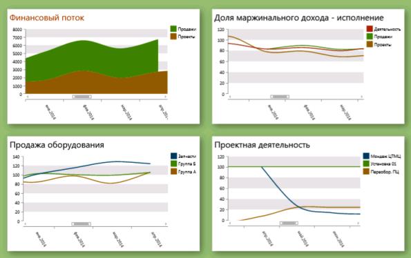 Показатели реализации проектов могут быть интегрированы в kpi-модель деятельности компании