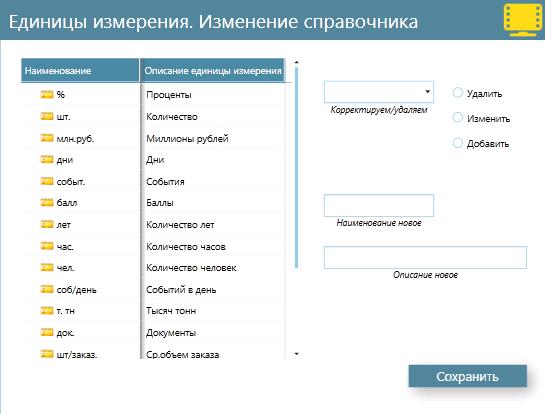 Диалоговое окно изменения справочника единиц измерения