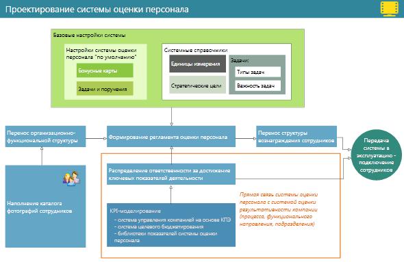 Разработка системы оценки персонала на основе kpi - общая схема проектирования