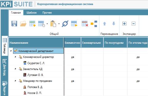 Интерфейс переноса регламента системы оценки персонала в решение KPI-EXE