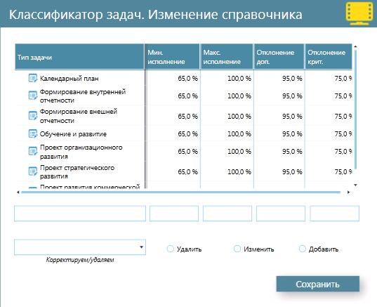 Интерфейс корректировки классификатора целевых задач