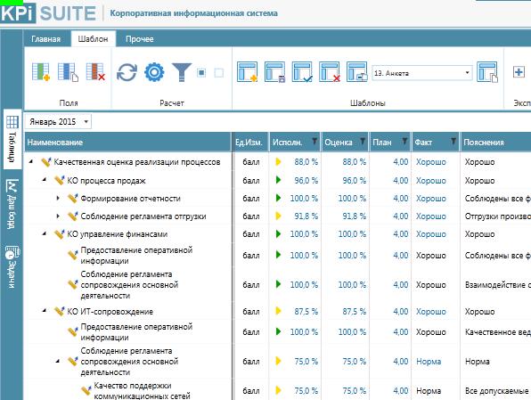 Анкетирование, как инструмент оценки качества реализации процессов деятельности