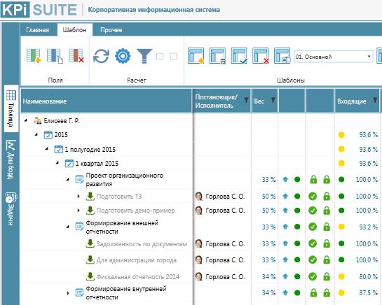 Пример организации и проведения оценки исполнения целевых задач