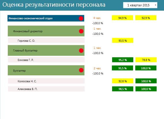 Сведения о комплексной оценке результативности персонала на примере финансовой службы