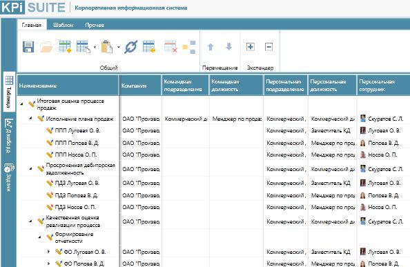Интерфейс распределения ответственности за исполнение КПЭ