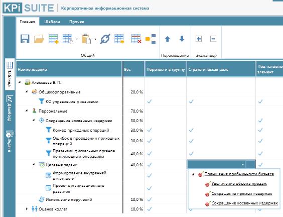 Интерфейс структурирования показателей в карте оценки деятельности сотрудников