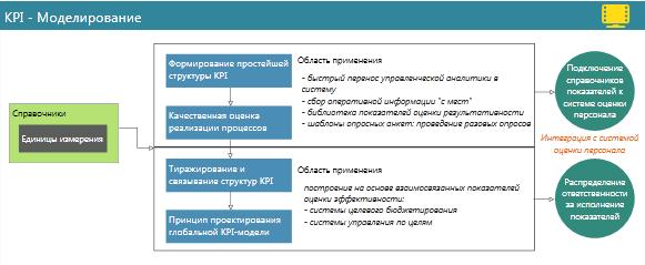 Набор инструментов и порядок проектирования системы управления на основе KPI