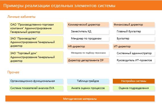Перечень элементов комплексной системы управления эффективностью деятельности, реализованных в демонстрационном примере