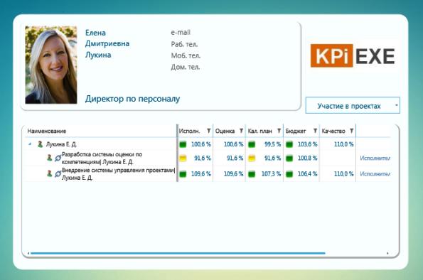 Информация о проектной деятельности интегрируется в личный портал сотрудника