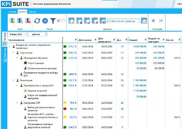 Автоматизированная система управления проектами