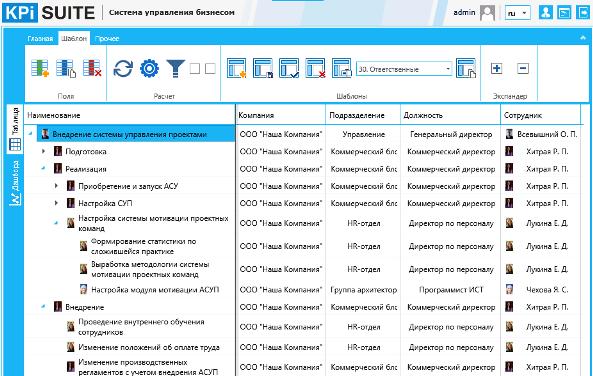 Пример распределения ответственности за реализацию работ и этапов проекта